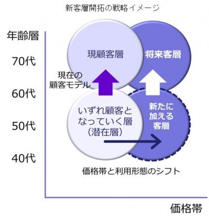 新客層開拓の戦略イメージ